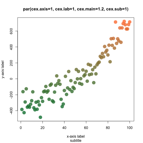 par(cex axis, cex lab, cex main, cex sub) | R Function of the Day